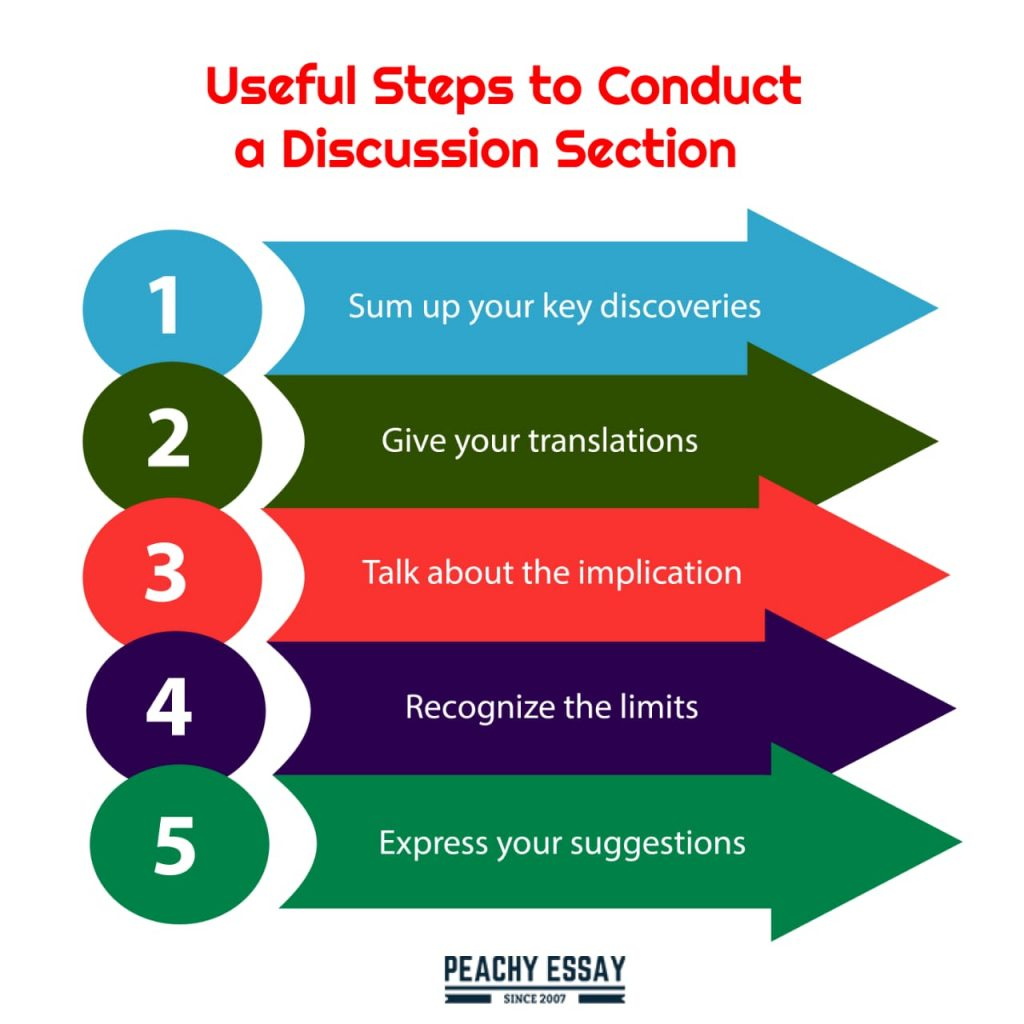 How to Conduct a Discussion Section