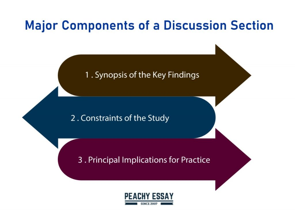 components of discussion