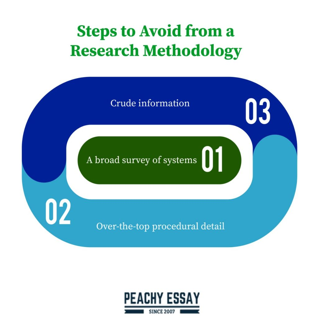 Ought to Avoid from a Research Methodology