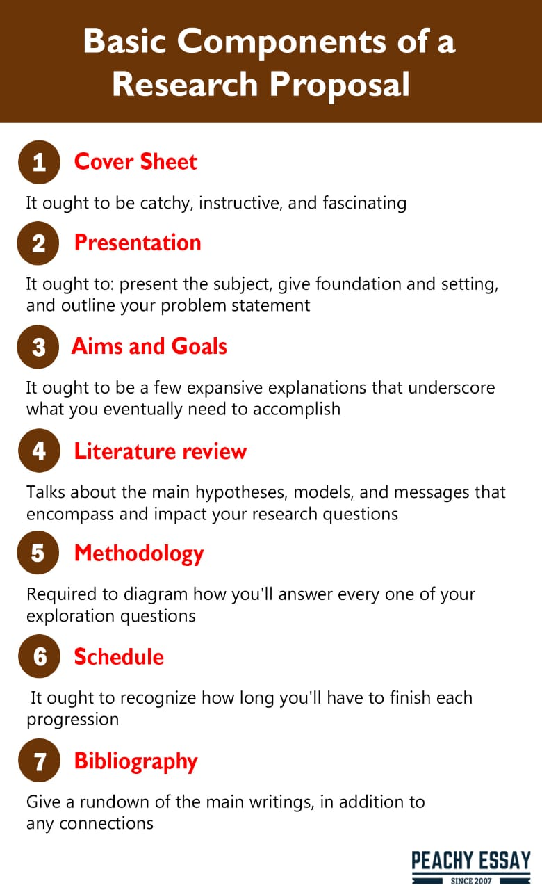 components of a research proposal