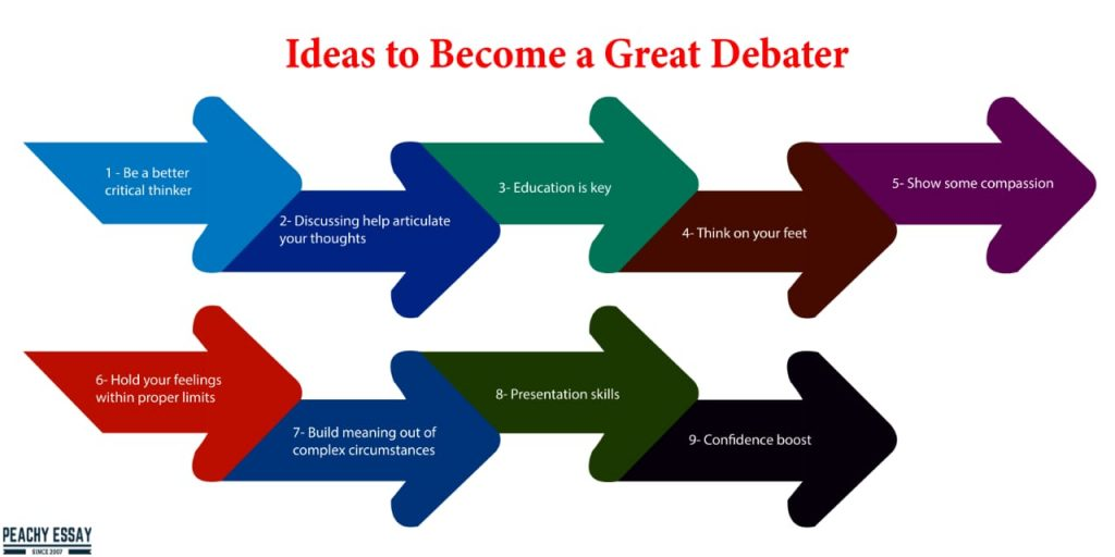 ideas to become good debater