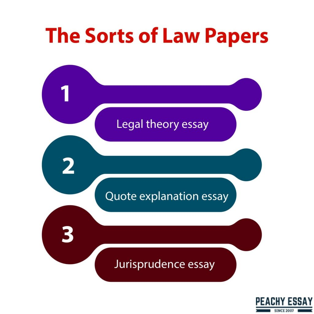 Types of Law Papers