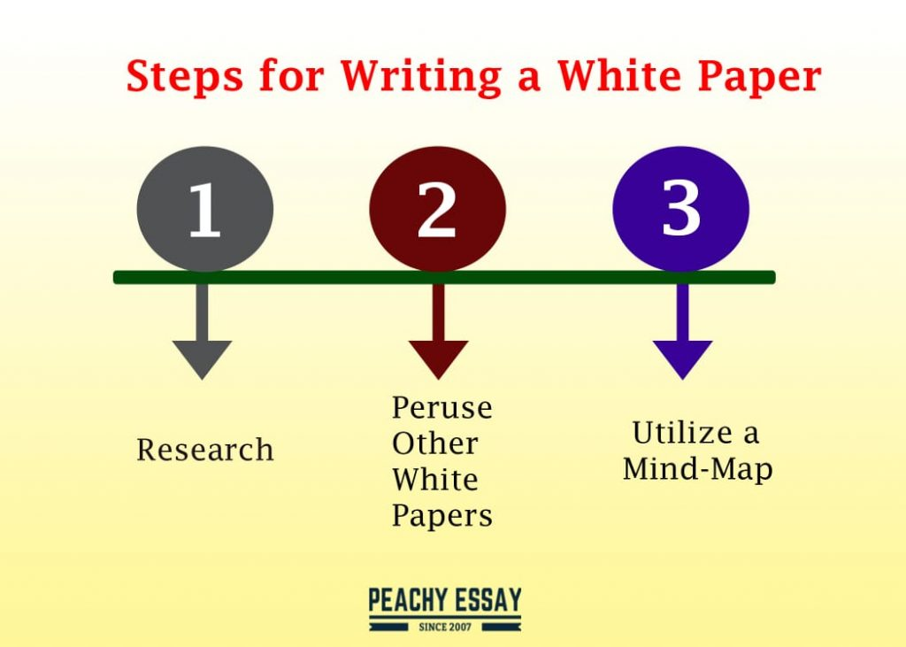 steps for writing a white paper