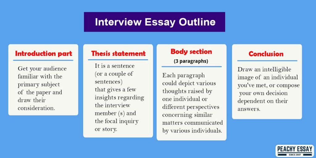 Sample interview essay apa format write a dear santa letter