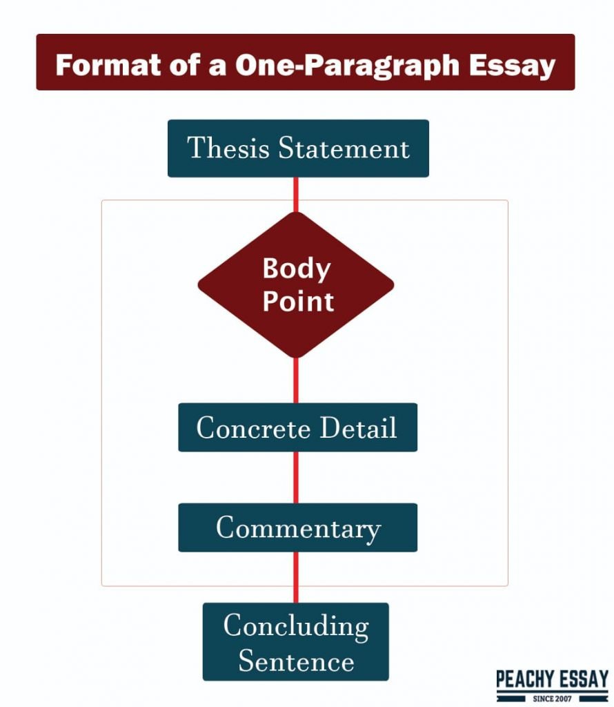 One-Paragraph Essay Format