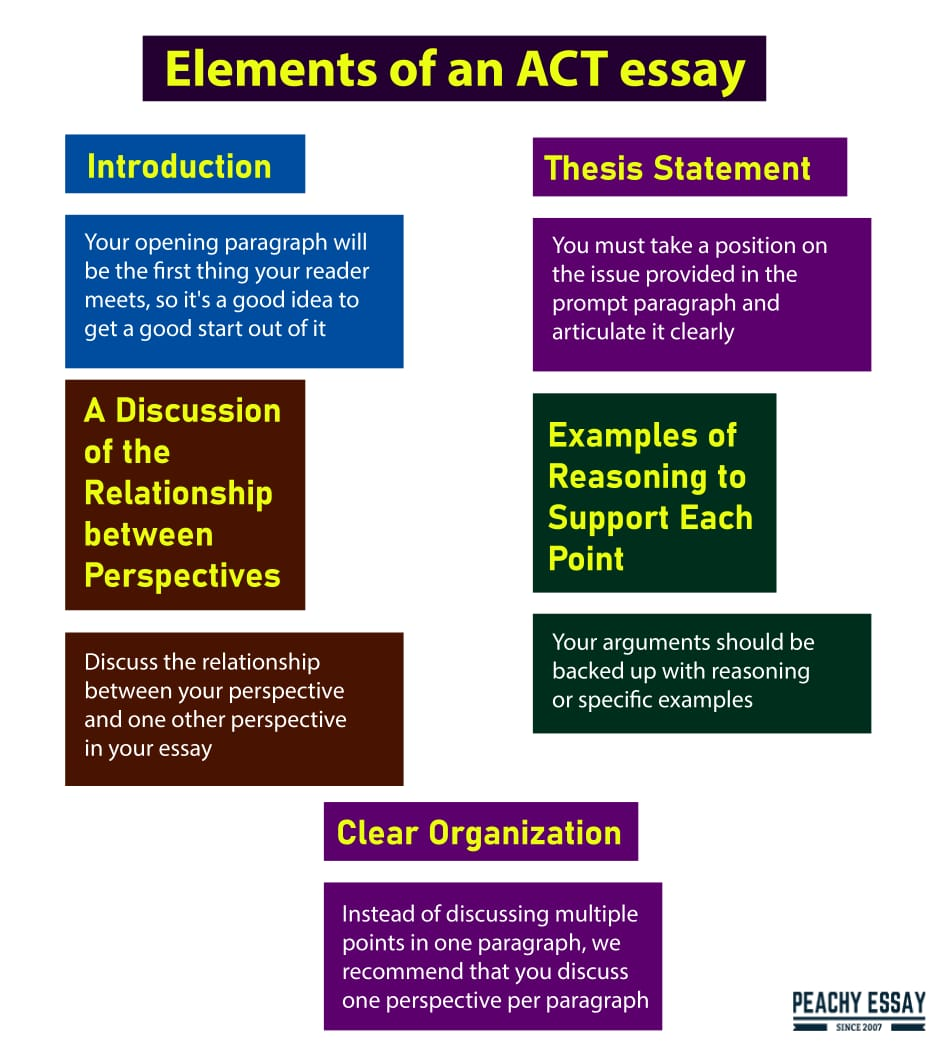 Elements of an ACT Essay