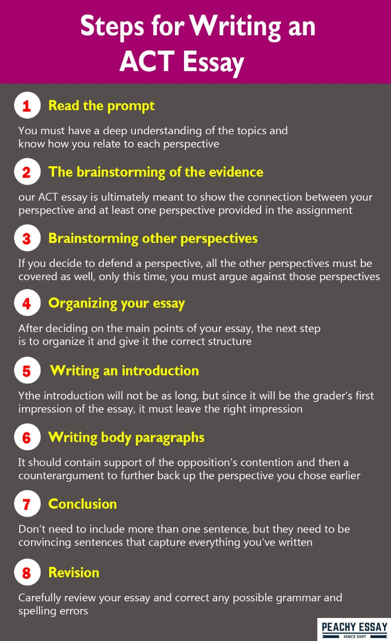 steps for writing an ACT essay