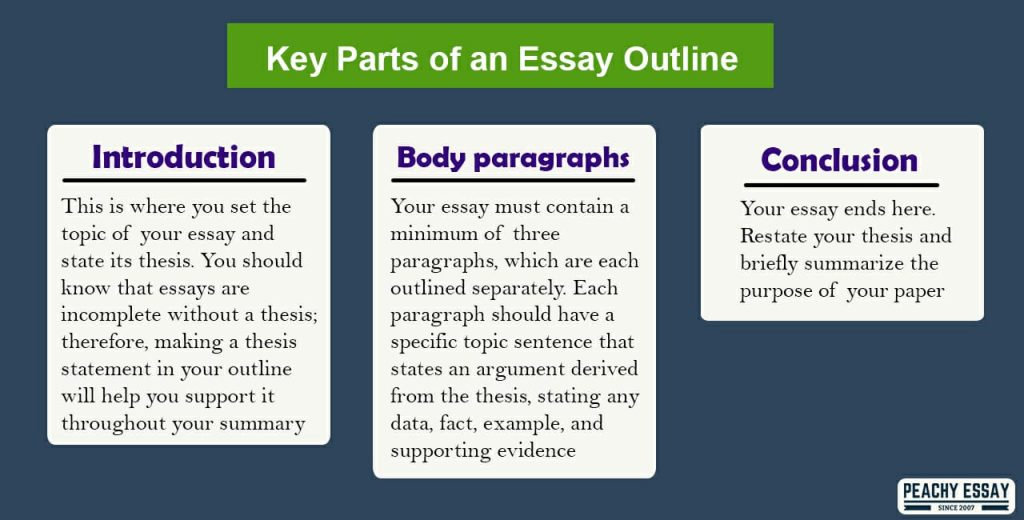 key parts of an essay outline