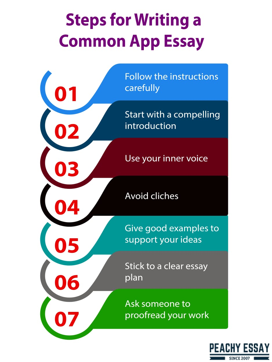 steps for writing a common app essay