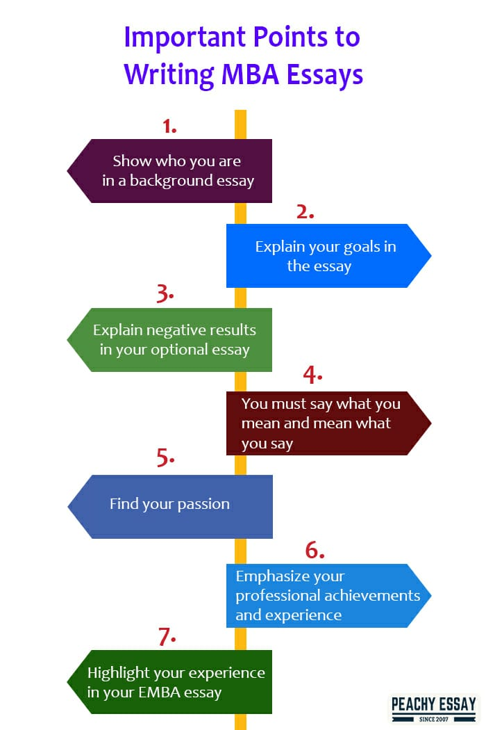 important points to write MBA essay