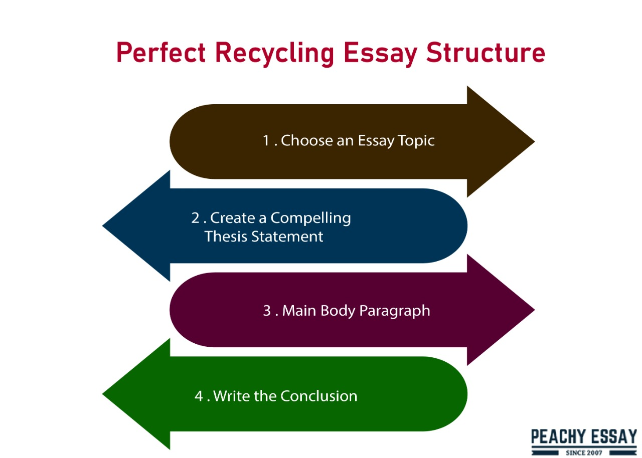 How to Write the Perfect Essay about Recycling