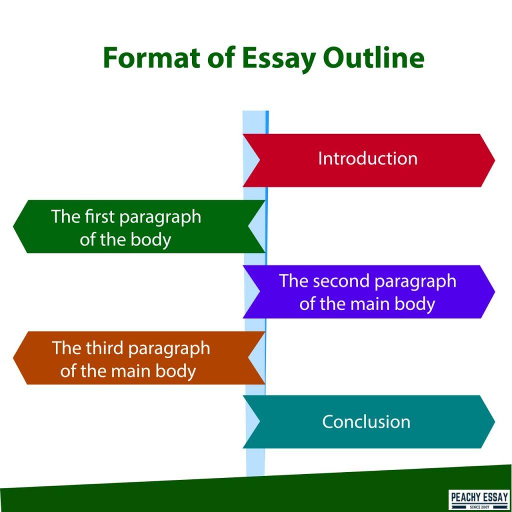 Format of Essay Outline